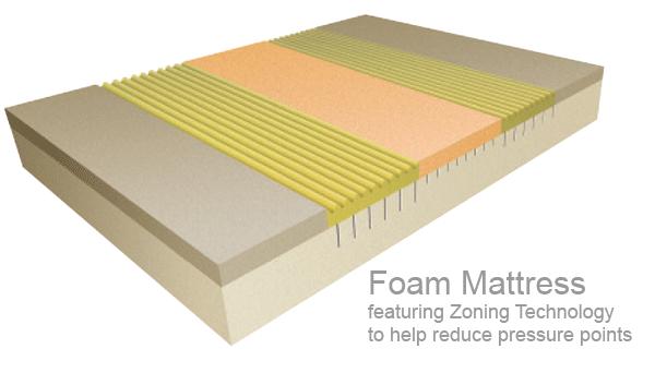 Memory Foam Comfortex